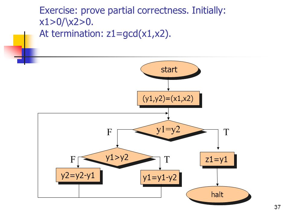 Exercise: prove partial correctness. Initially: x1>0/\x2>0