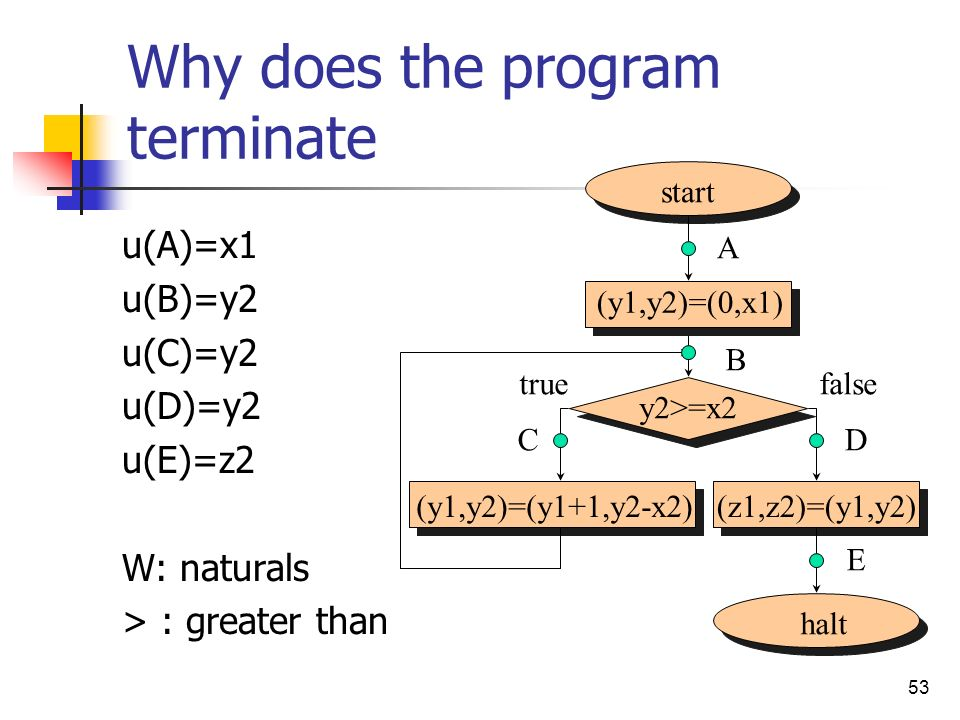 Why does the program terminate