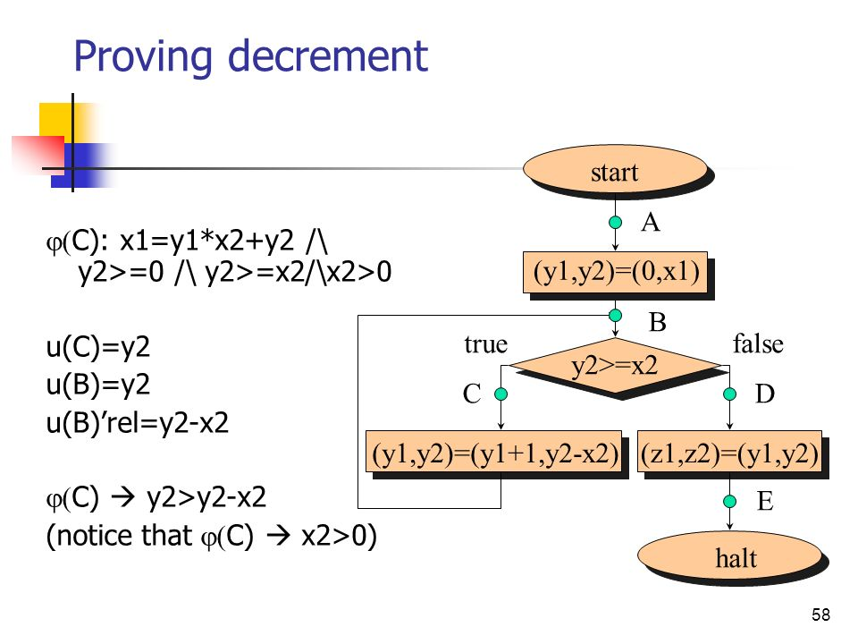 Proving decrement start halt (y1,y2)=(y1+1,y2-x2) (z1,z2)=(y1,y2)