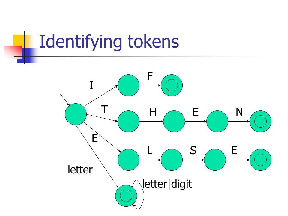 Identifying tokens F I T H E N E L S E letter letter|digit