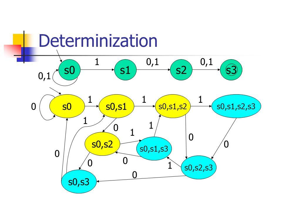 Determinization s0 s1 s2 s3 1 0,1 0,1 0,1 s0 s0,s3 s0,s2 s0,s1 1 1
