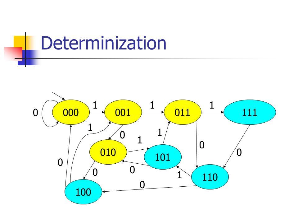 Determinization 000 100 010 101 110 111 011 001 1 1