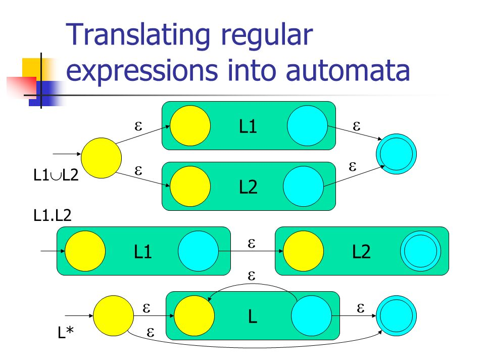 Translating regular expressions into automata