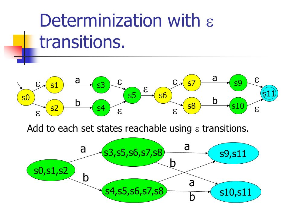 Determinization with  transitions.