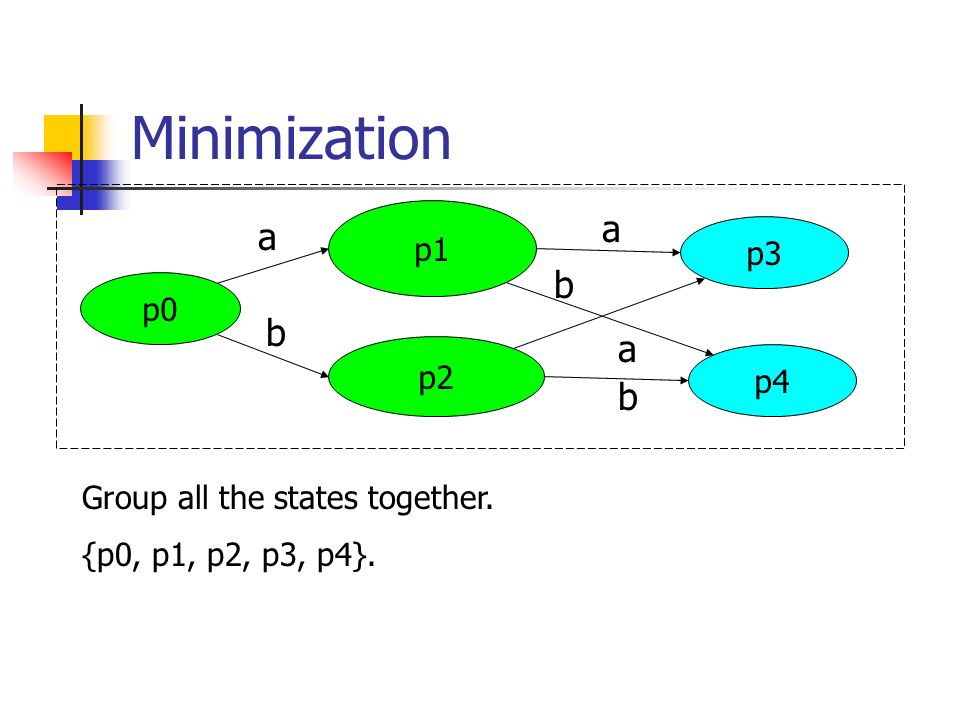 Minimization a b p1 p3 p0 p2 p4 Group all the states together.