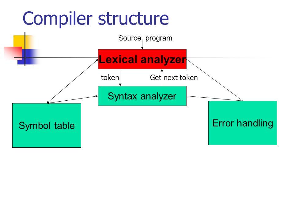 Compiler structure Lexical analyzer Syntax analyzer Error handling