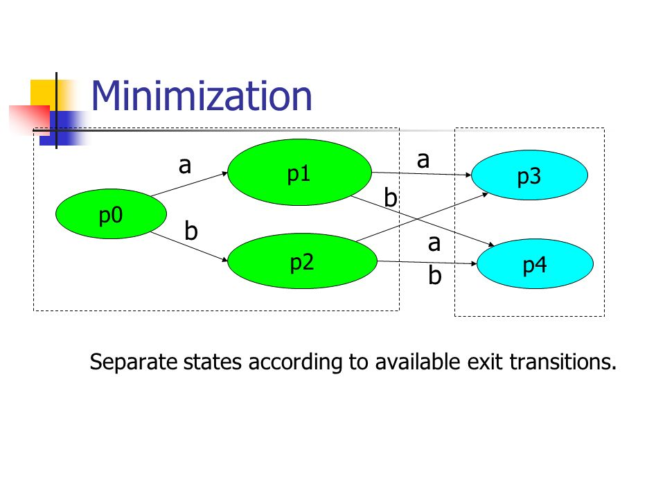Minimization p0 p1 p3 p2 p4 a b Separate states according to available exit transitions.