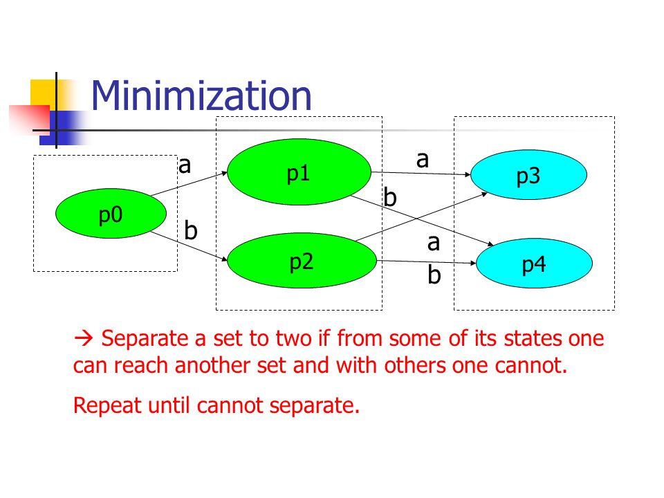 Minimization p0. p1. p3. p2. p4. a. b.