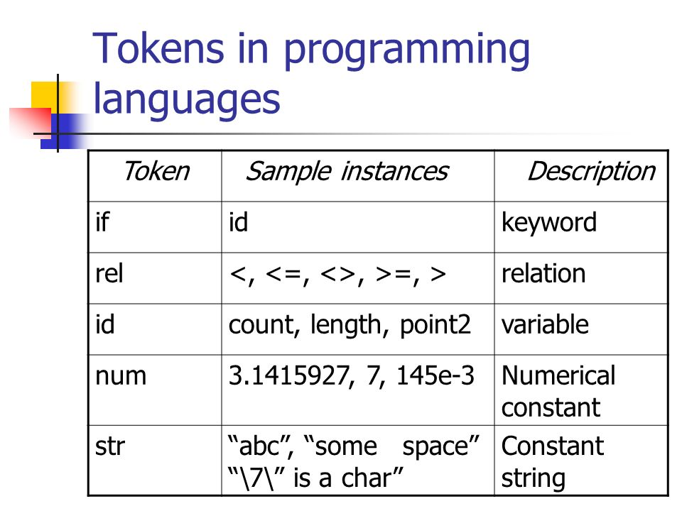 Tokens in programming languages