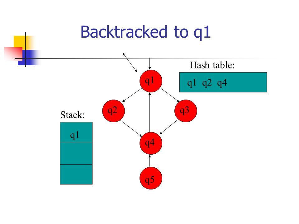 Backtracked to q1 Hash table: q1 q1 q2 q4 q2 q3 Stack: q1 q4 q5 20