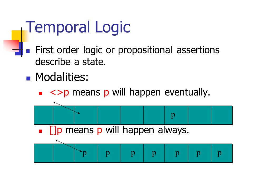 Temporal Logic Modalities: