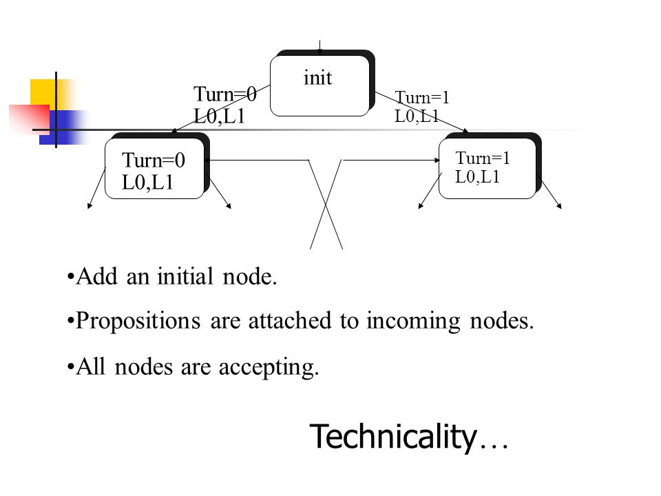 Technicality… Add an initial node.