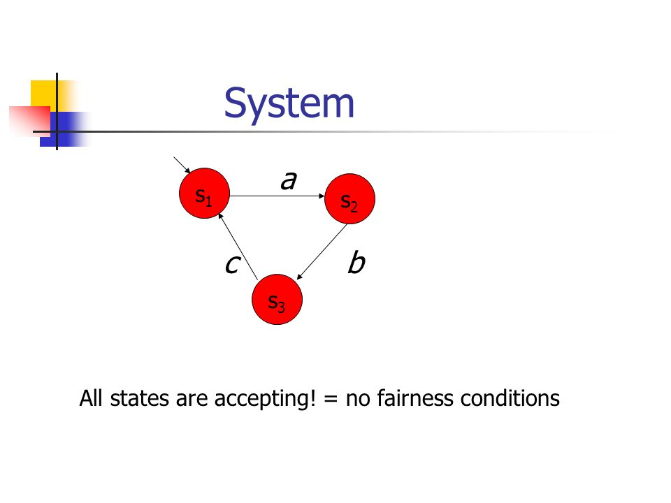 System s1 s3 s2 c b a All states are accepting! = no fairness conditions