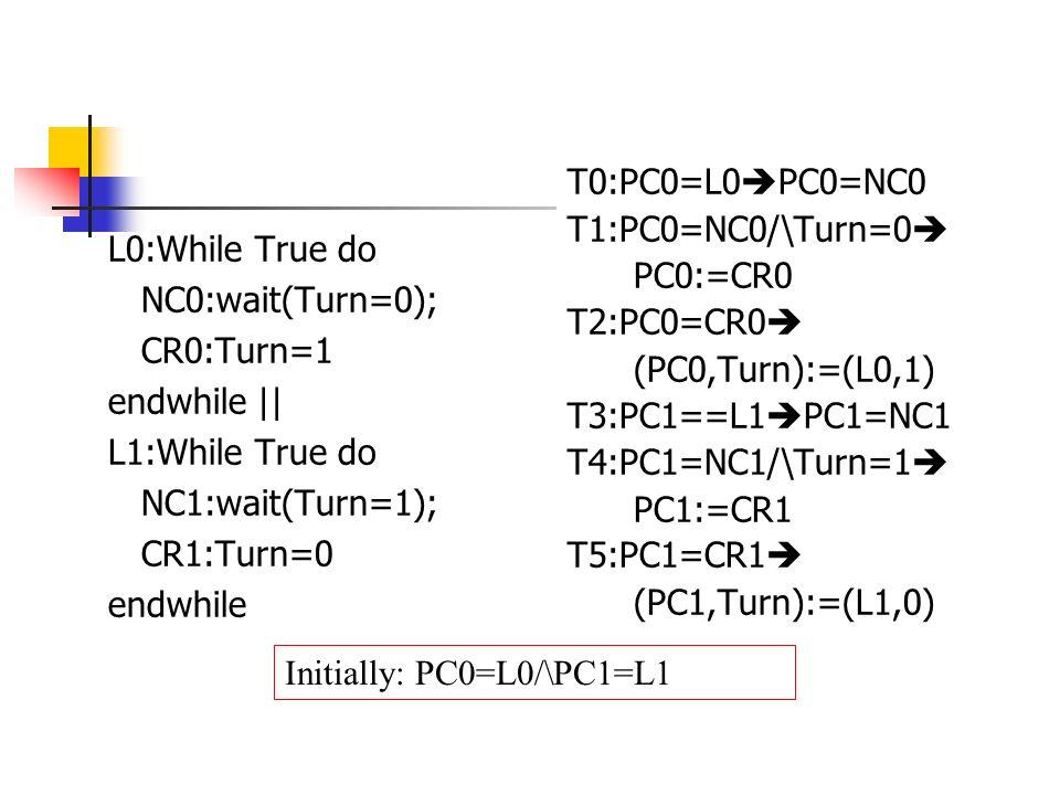 Initially: PC0=L0/\PC1=L1