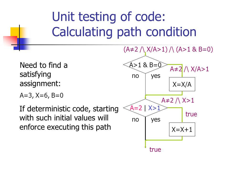 Unit testing of code: Calculating path condition