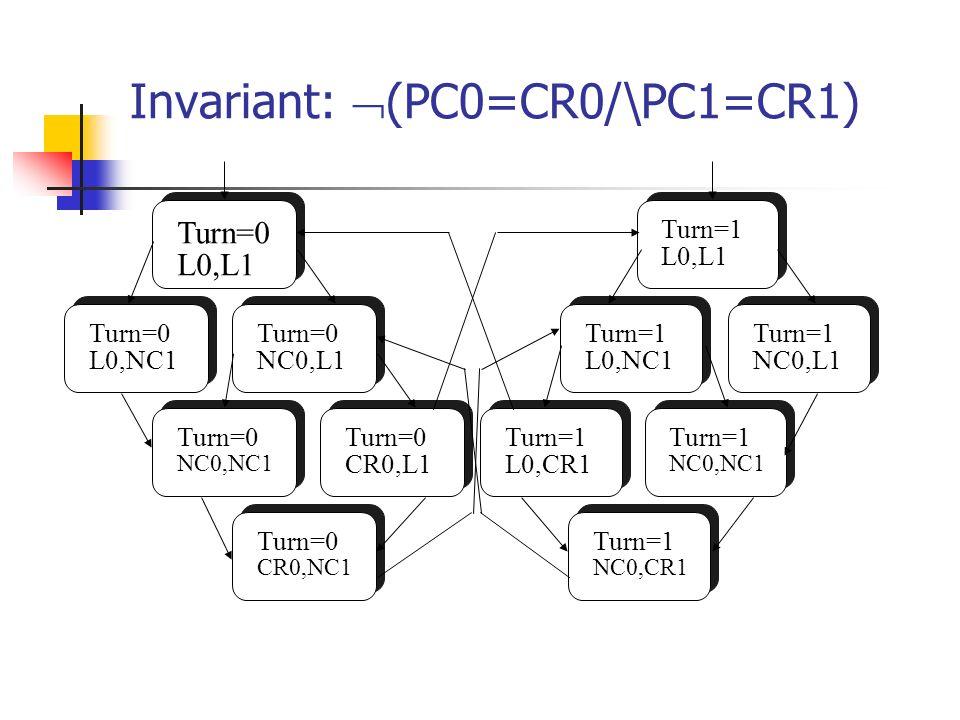 Invariant: (PC0=CR0/\PC1=CR1)