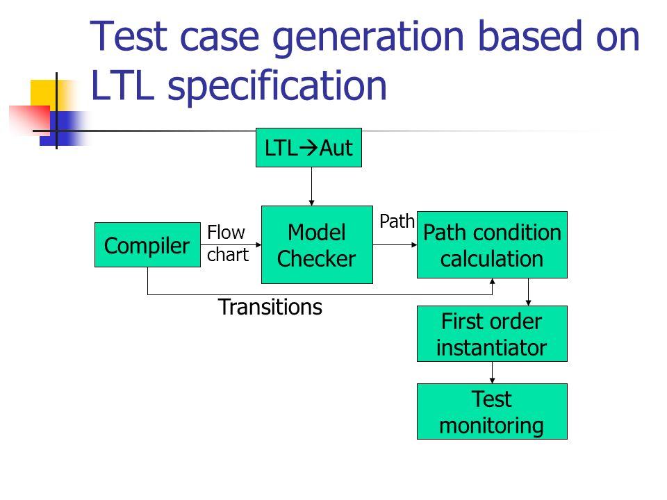Test case generation based on LTL specification