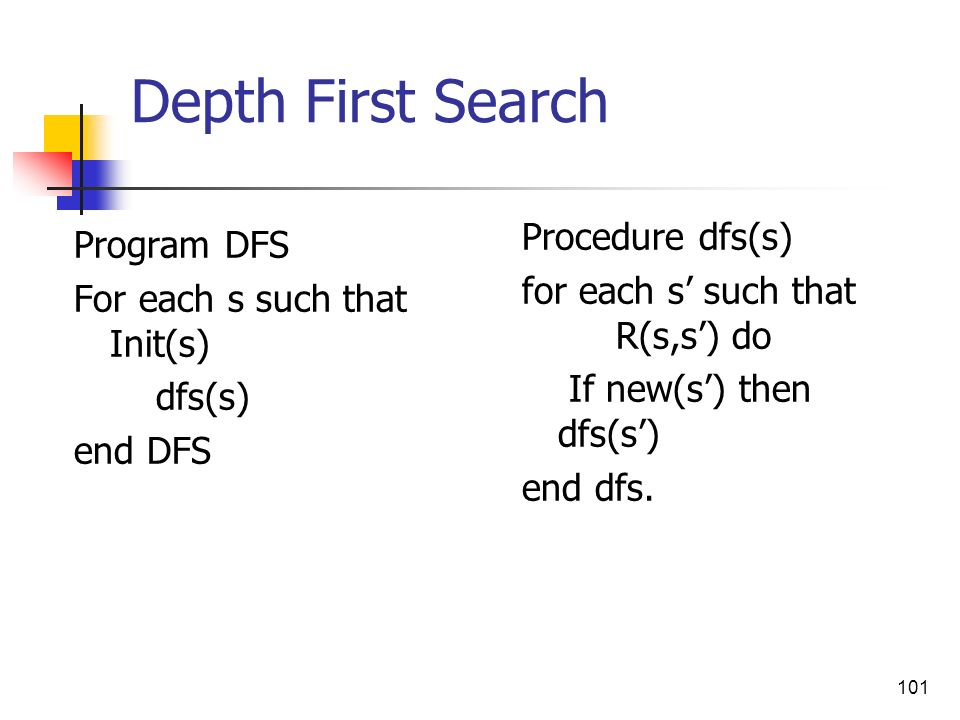 Depth First Search Procedure dfs(s) Program DFS