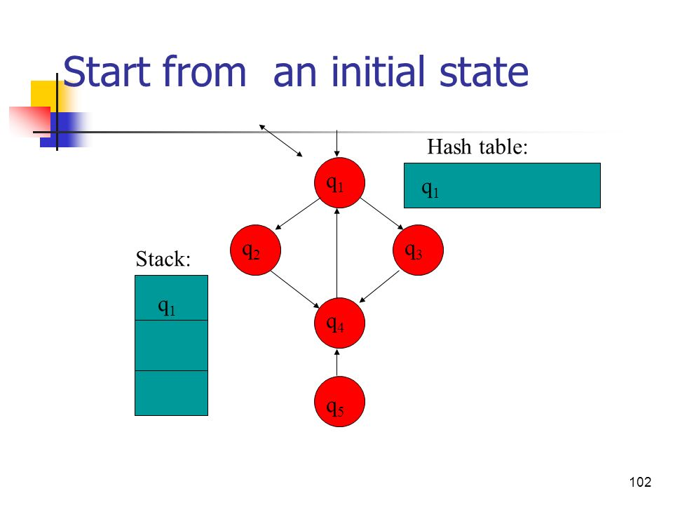 Start from an initial state