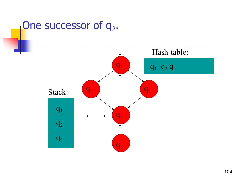 One successor of q2. Hash table: q1 q1 q2 q4 q2 q3 Stack: q1 q2 q4 q4