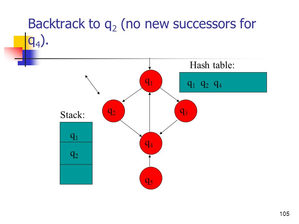 Backtrack to q2 (no new successors for q4).