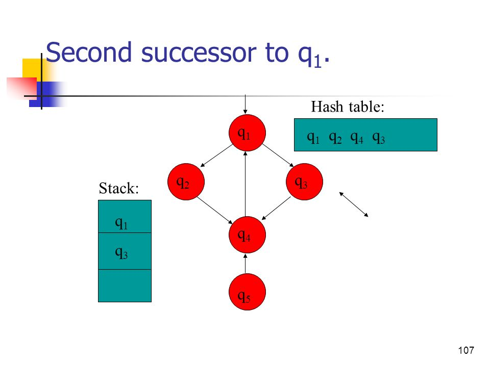 Second successor to q1. Hash table: q1 q1 q2 q4 q3 q2 q3 Stack: q1 q3
