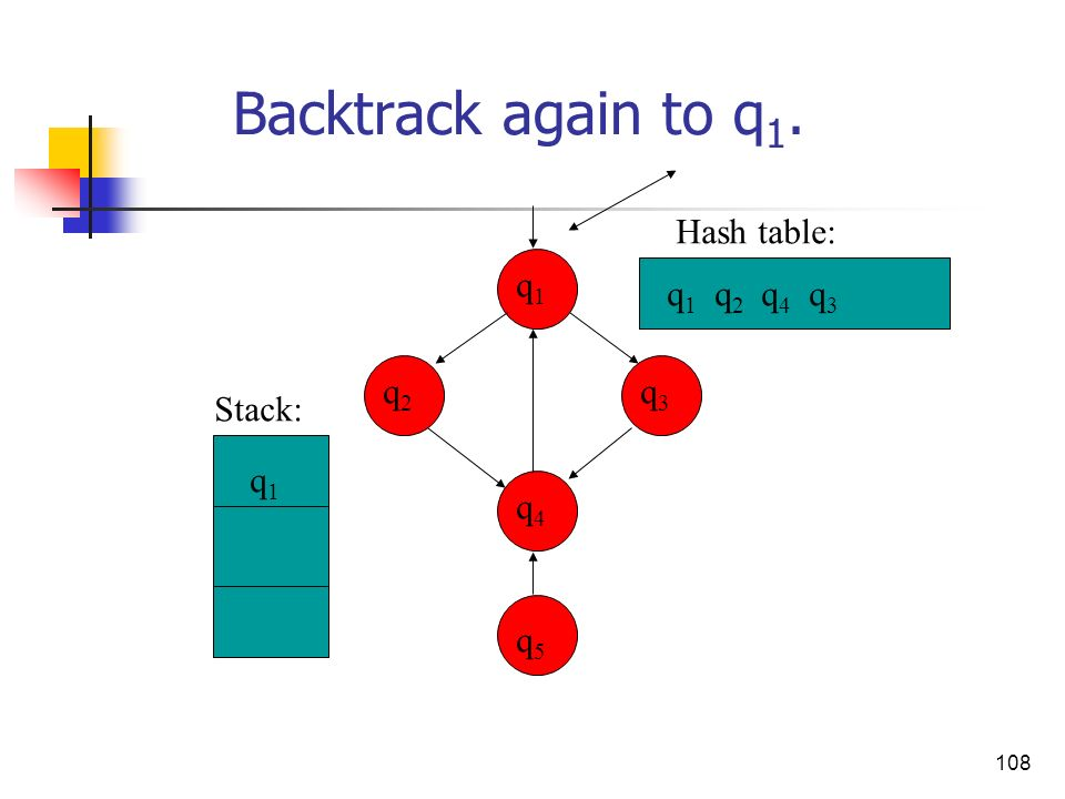 Backtrack again to q1. Hash table: q1 q1 q2 q4 q3 q2 q3 Stack: q1 q4