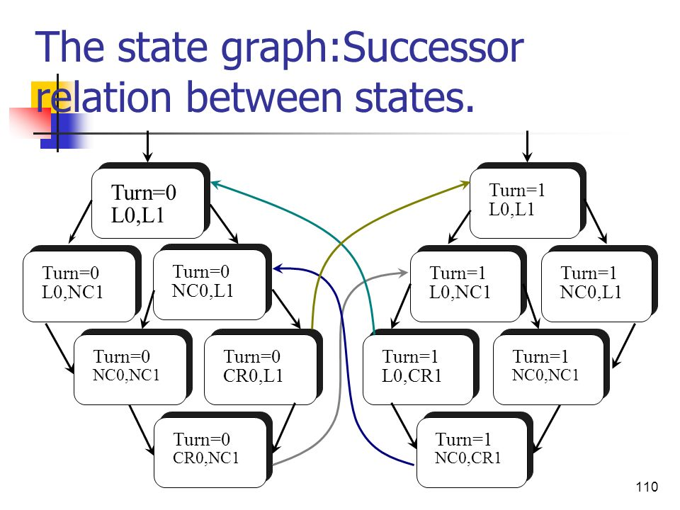 The state graph:Successor relation between states.