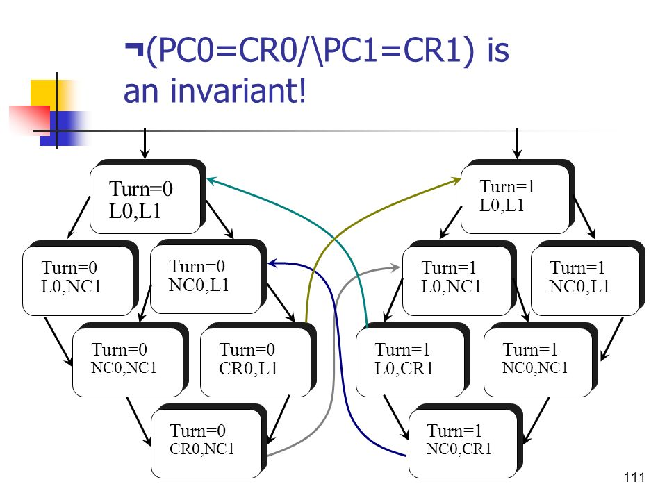 ¬(PC0=CR0/\PC1=CR1) is an invariant!