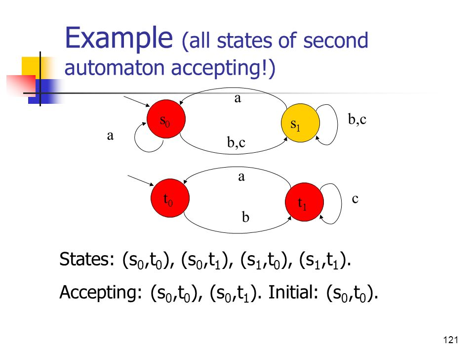 Example (all states of second automaton accepting!)