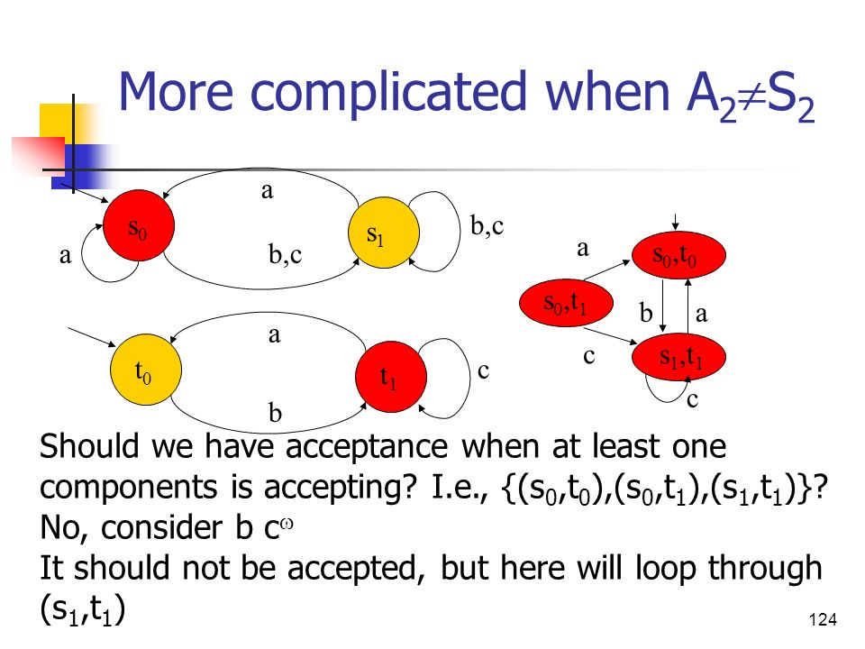 More complicated when A2S2