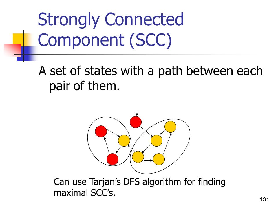 Strongly Connected Component (SCC)