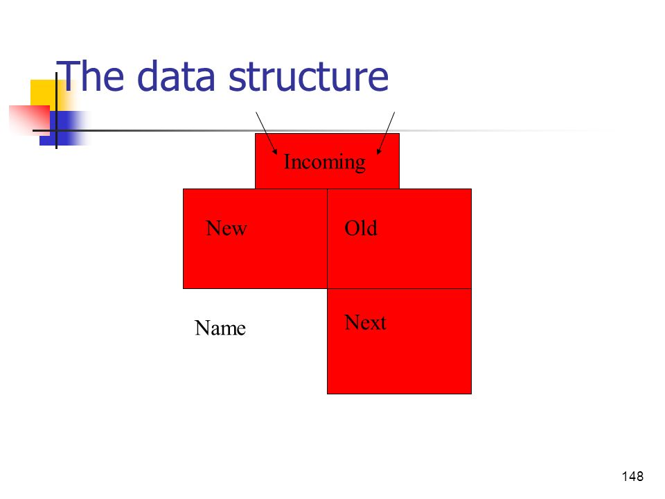 The data structure Incoming New Old Next Name