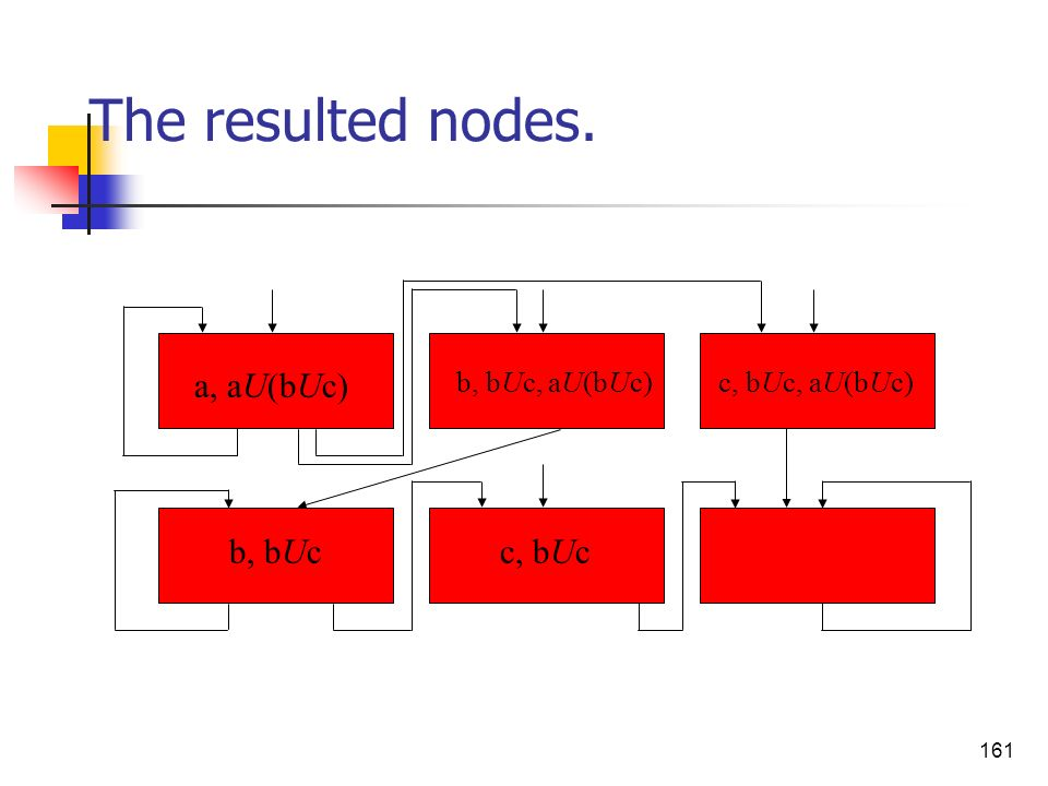 The resulted nodes. a, aU(bUc) b, bUc c, bUc b, bUc, aU(bUc)