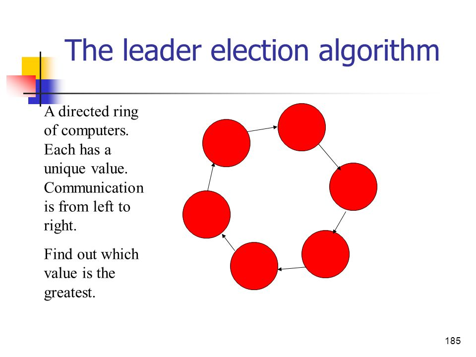 The leader election algorithm