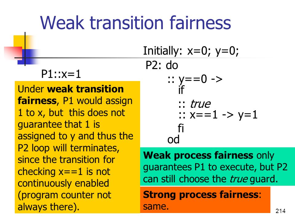 Weak transition fairness