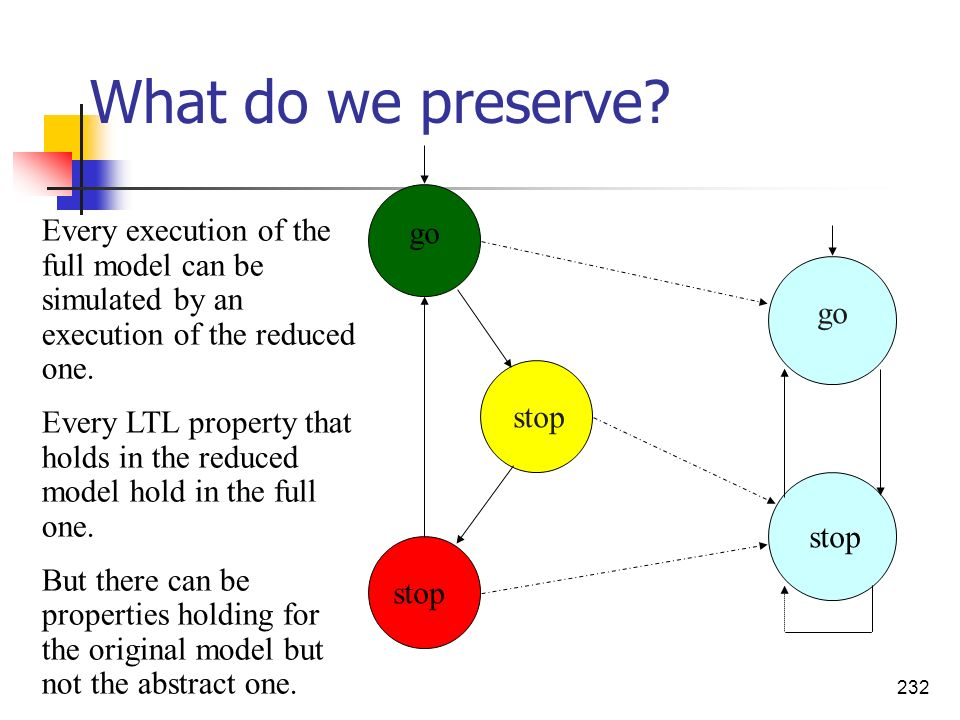 What do we preserve Every execution of the full model can be simulated by an execution of the reduced one.