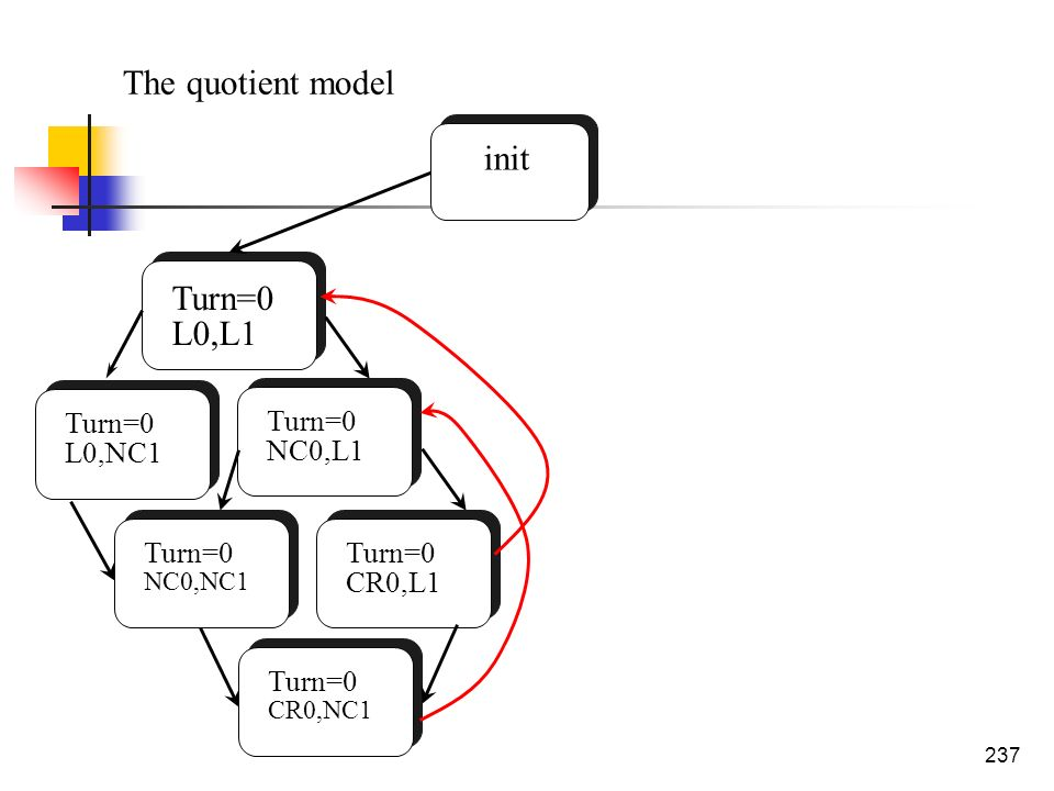 The quotient model init Turn=0 L0,L1 Turn=0 L0,NC1 Turn=0 NC0,L1