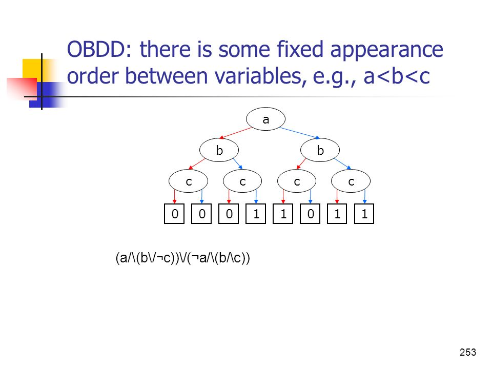 OBDD: there is some fixed appearance order between variables, e. g
