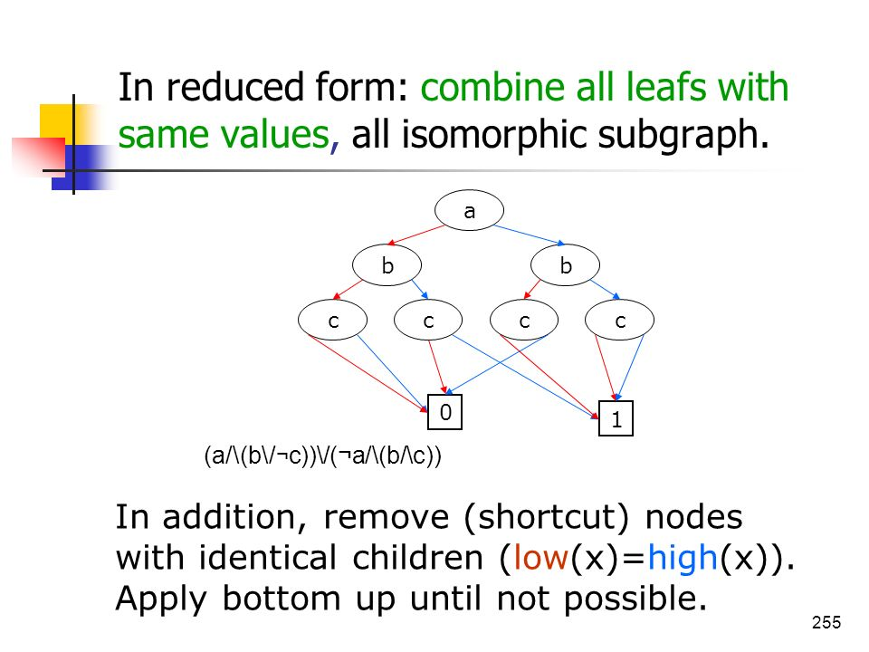 In reduced form: combine all leafs with same values, all isomorphic subgraph.