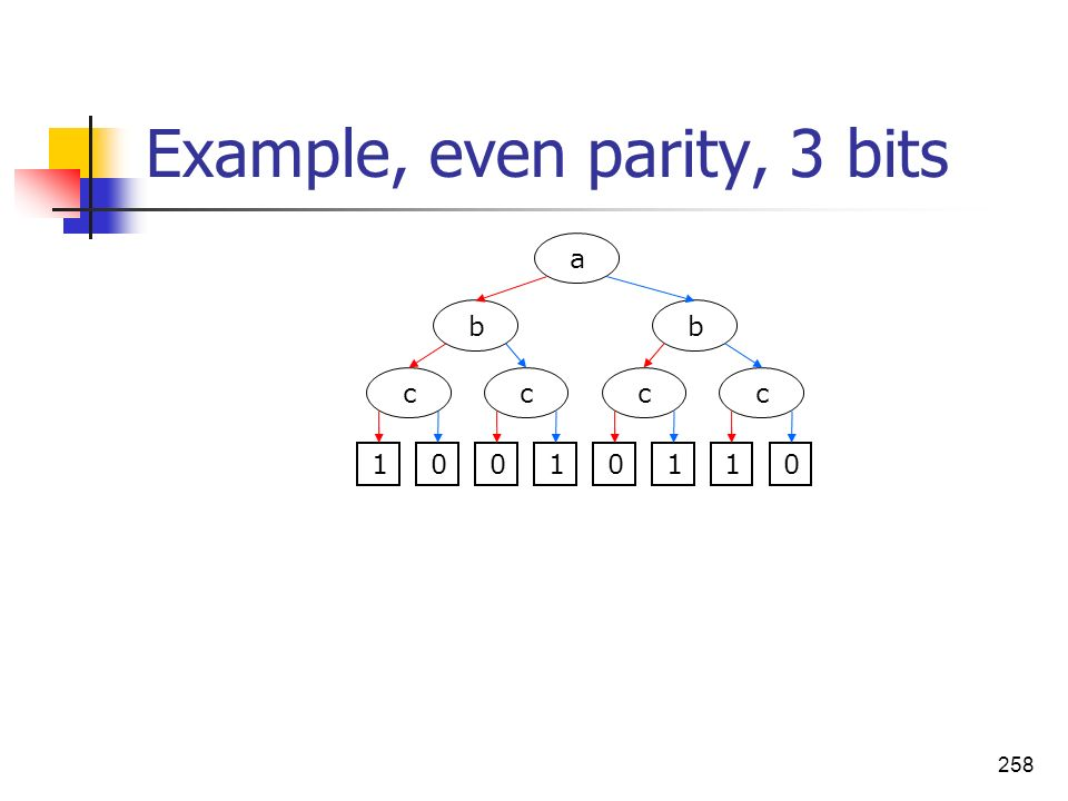 Example, even parity, 3 bits