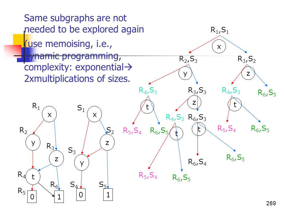 Same subgraphs are not needed to be explored again (use memoising, i.e., dynamic programming, complexity: exponential 2xmultiplications of sizes.