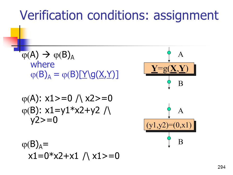 Verification conditions: assignment