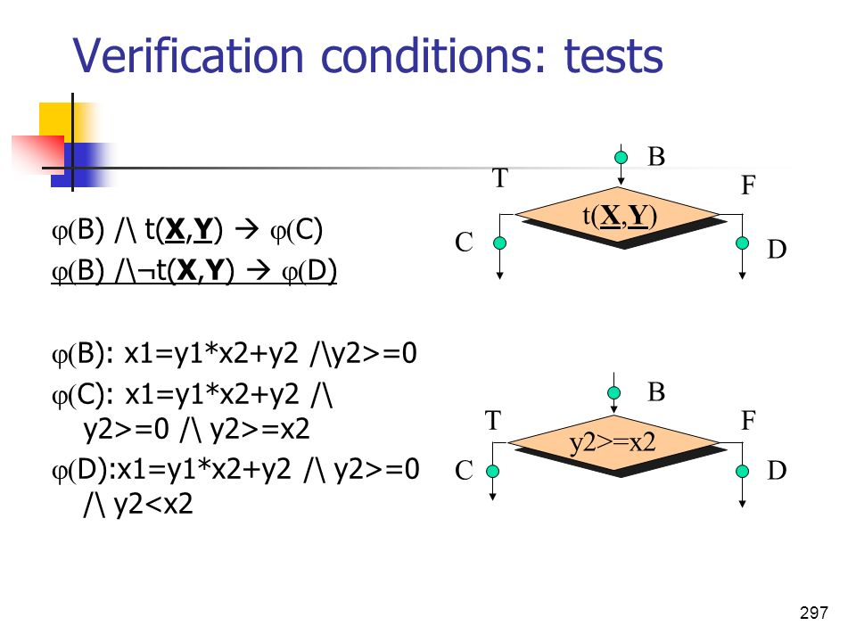 Verification conditions: tests