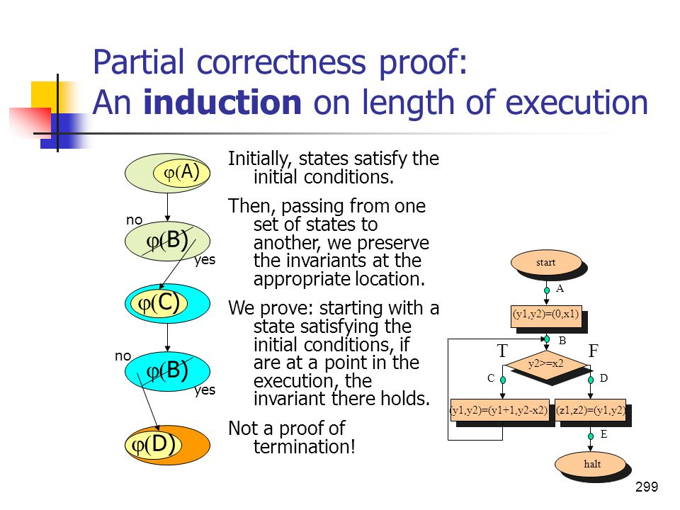 Partial correctness proof: An induction on length of execution