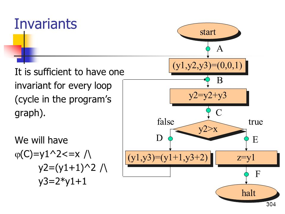 Invariants start (y1,y2,y3)=(0,0,1) A halt y2>x (y1,y3)=(y1+1,y3+2)