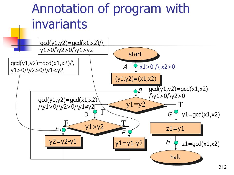 Annotation of program with invariants