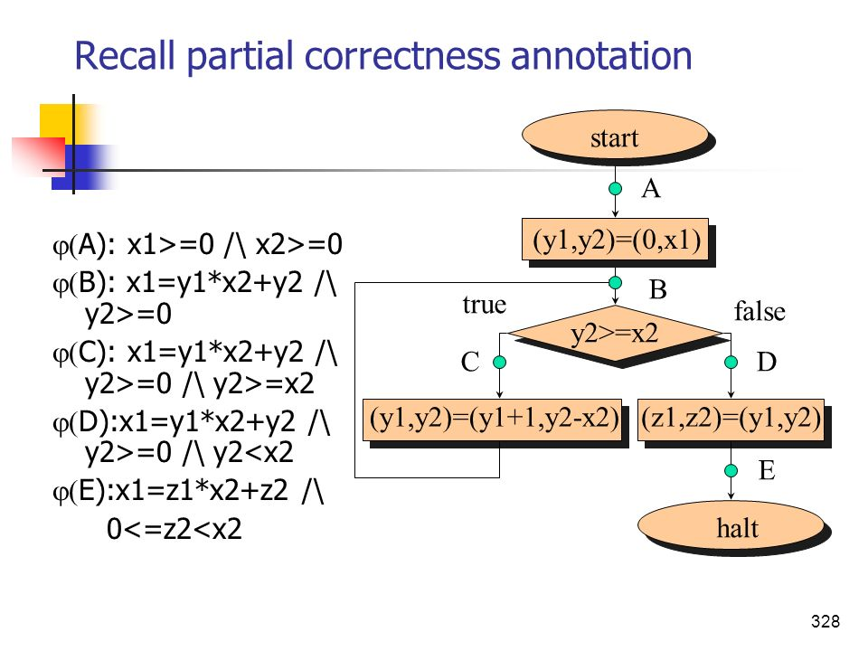 Recall partial correctness annotation