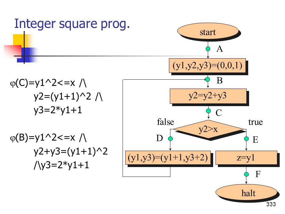 Integer square prog. start (y1,y2,y3)=(0,0,1) A halt y2>x