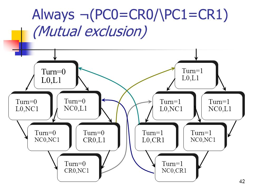 Always ¬(PC0=CR0/\PC1=CR1) (Mutual exclusion)